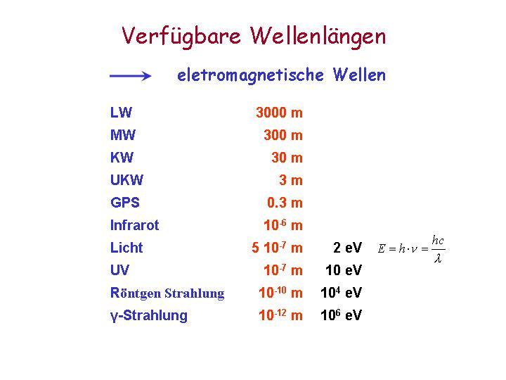 Sehen objekte mit wellen sichtbar machen verfügbare wellenlängen