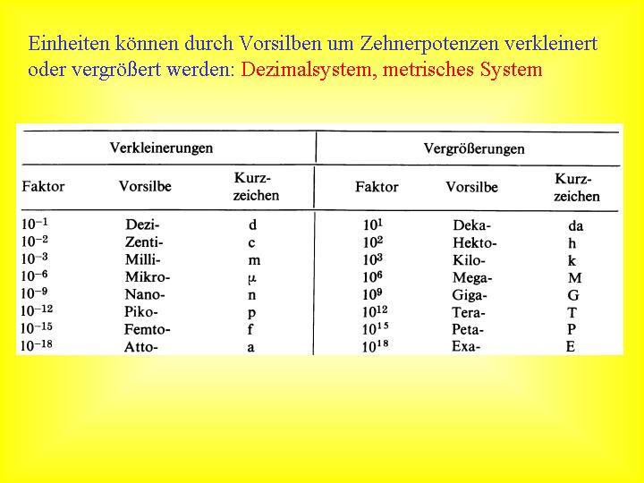 Wortbildung Vorsilben und Nachsilben  Deutsch